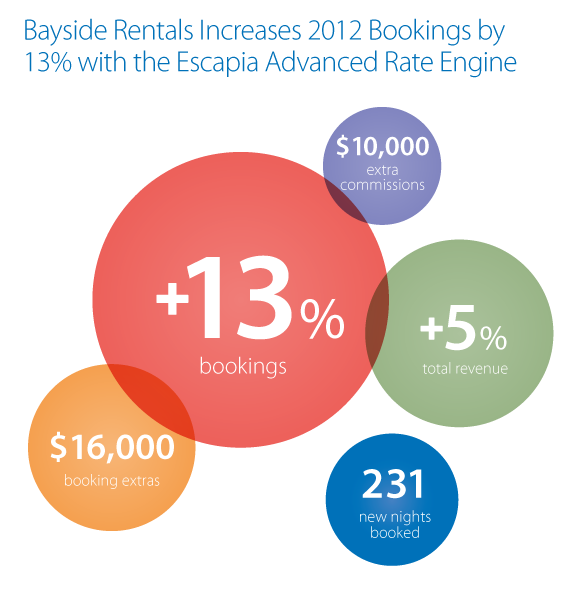 Bayside Rentals increases 2012 bookings by 13%